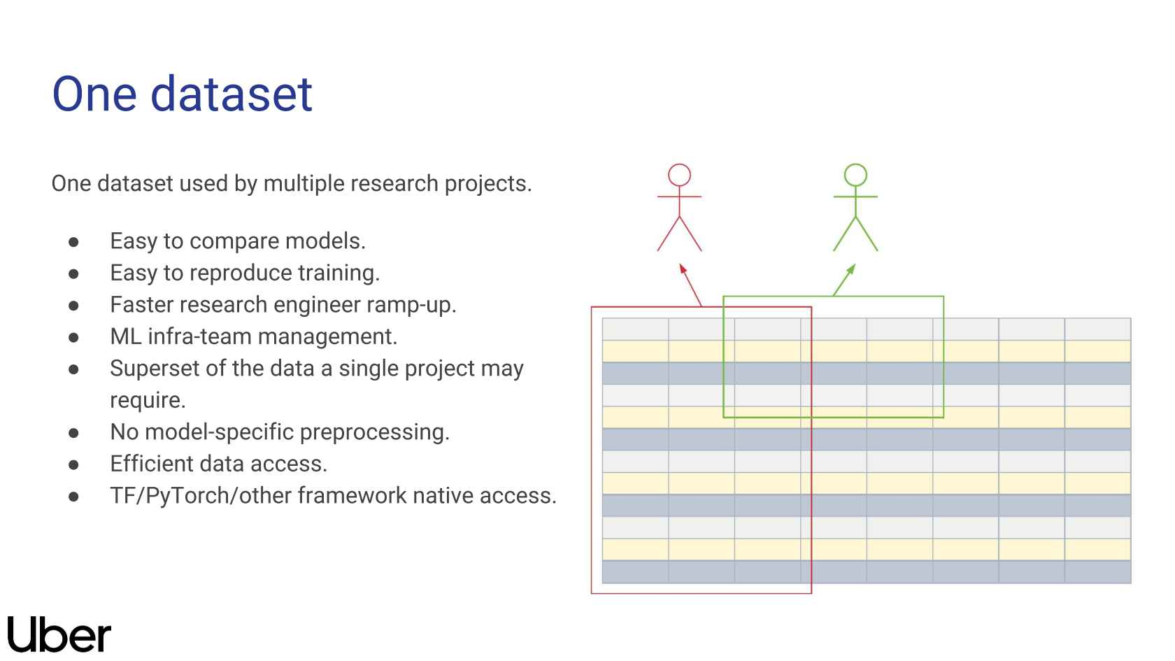 Petastorm: A Light-Weight Approach to Building ML Pipelines