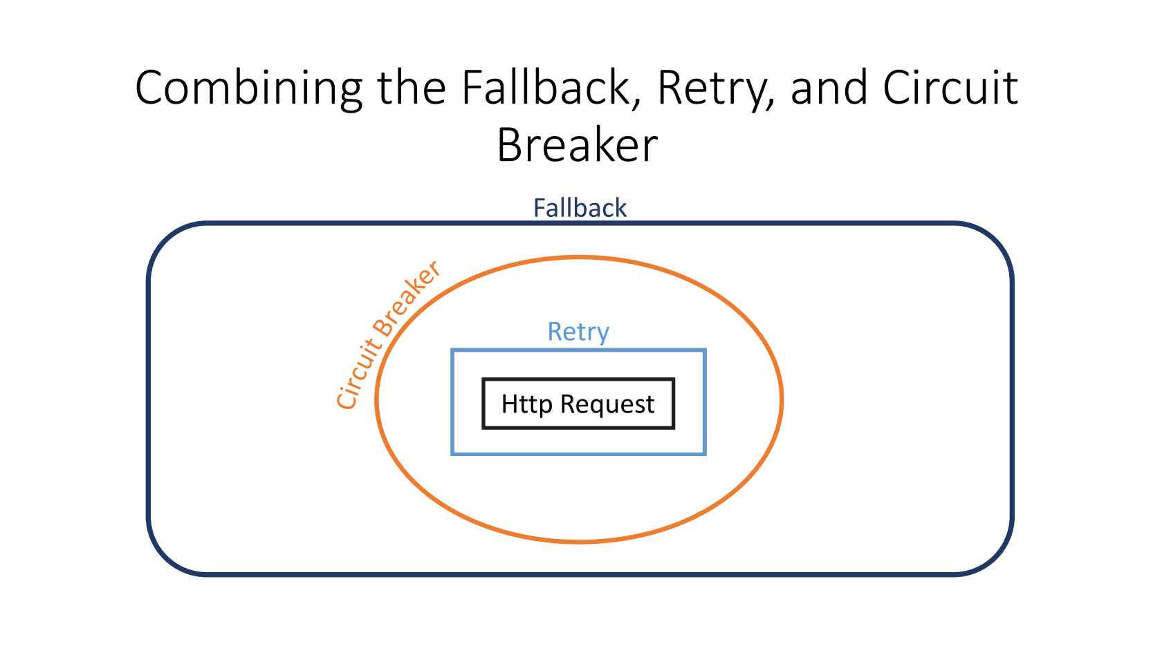 Robust Applications with Polly, the  NET Resilience Framework