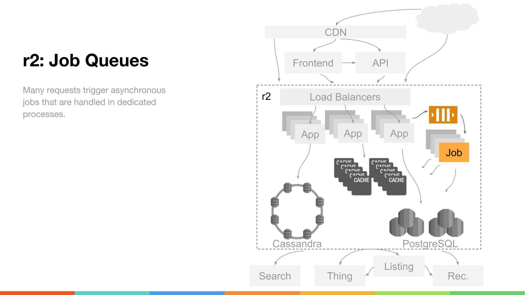 The Evolution Of Reddit Com S Architecture