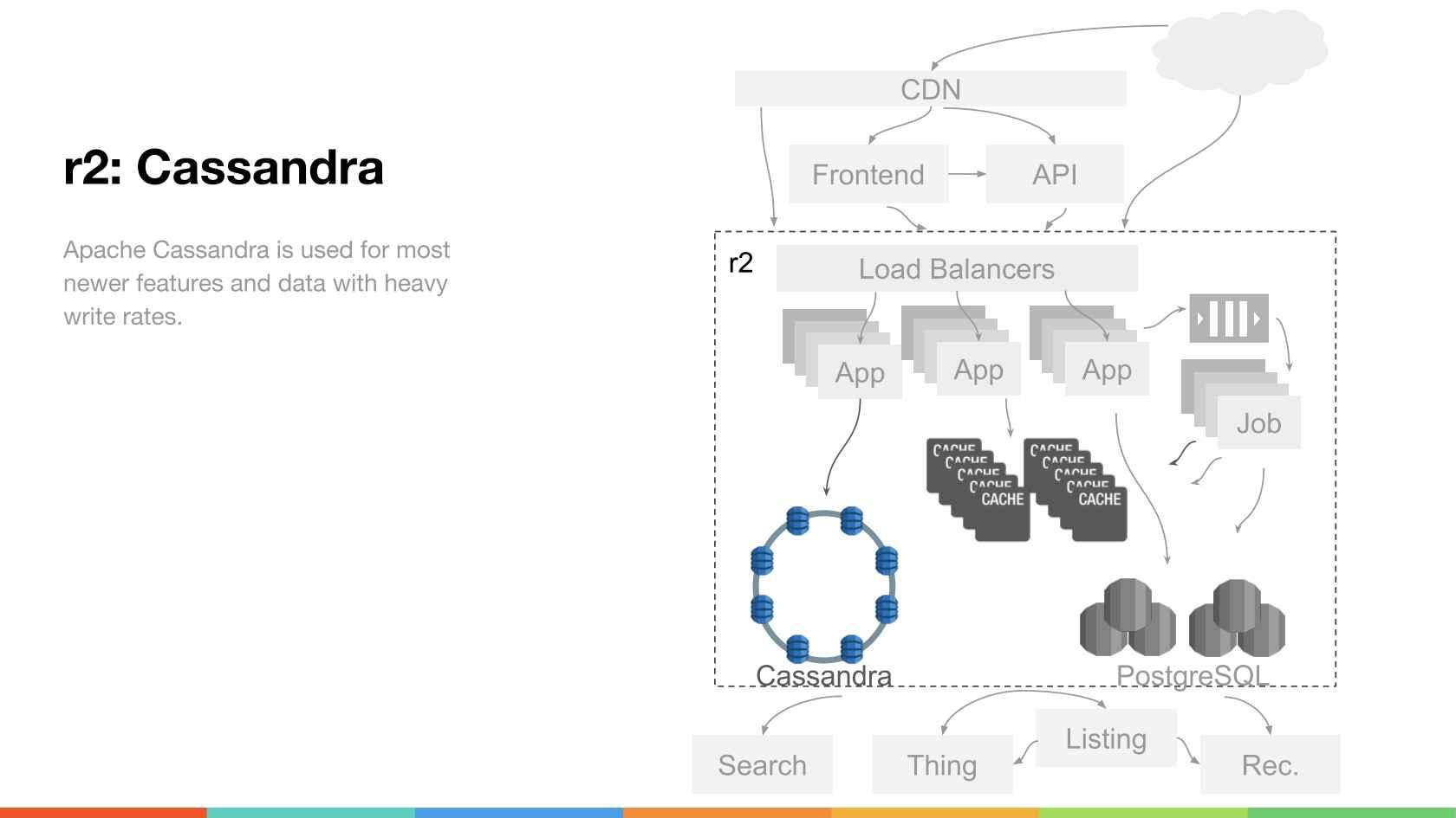 The Evolution of Reddit com's Architecture