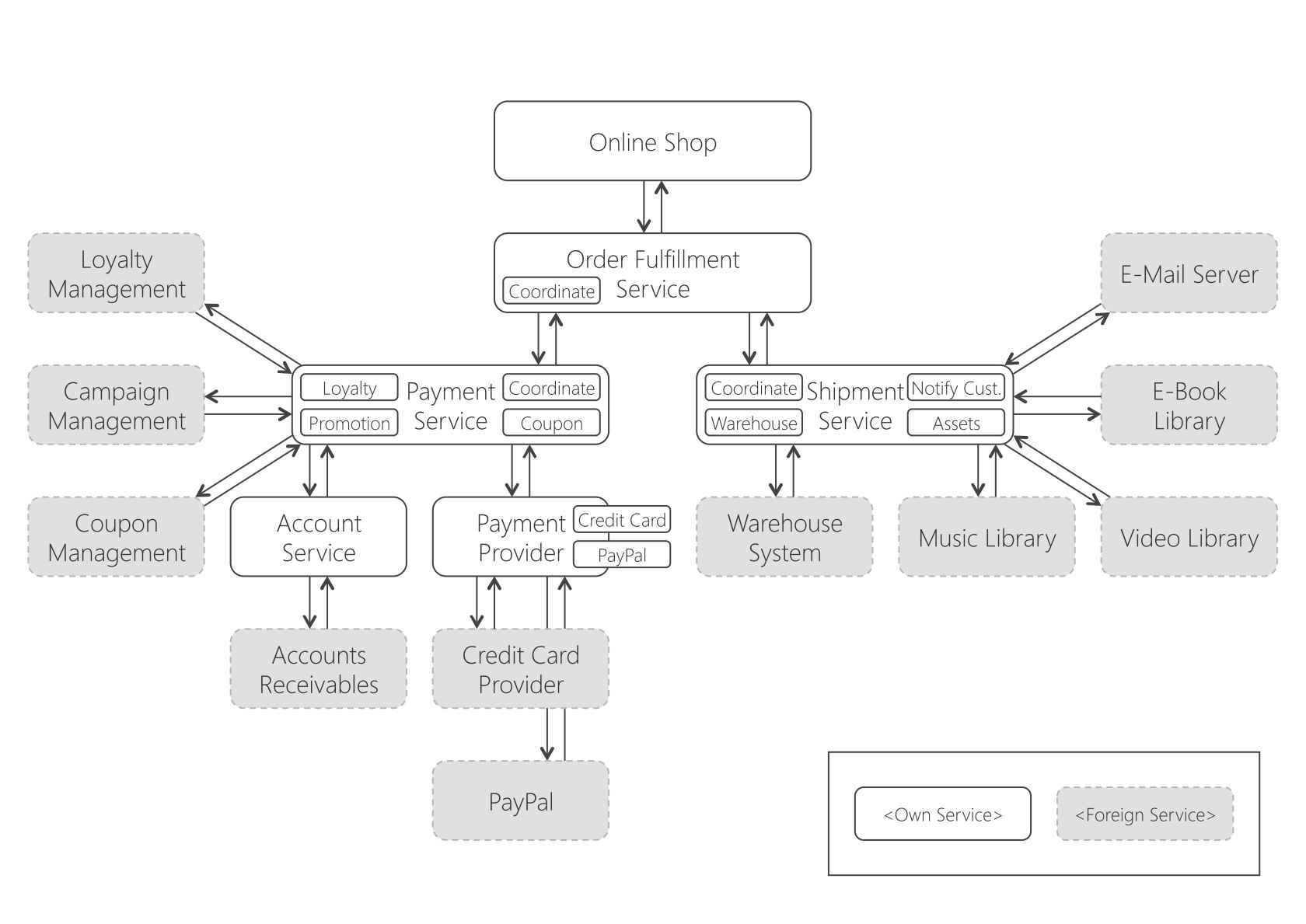 Campaign Flow Diagram Free Download Wiring Diagram Schematic
