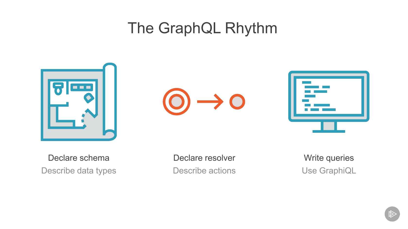 Goodbye REST APIs  Hello GraphQL!