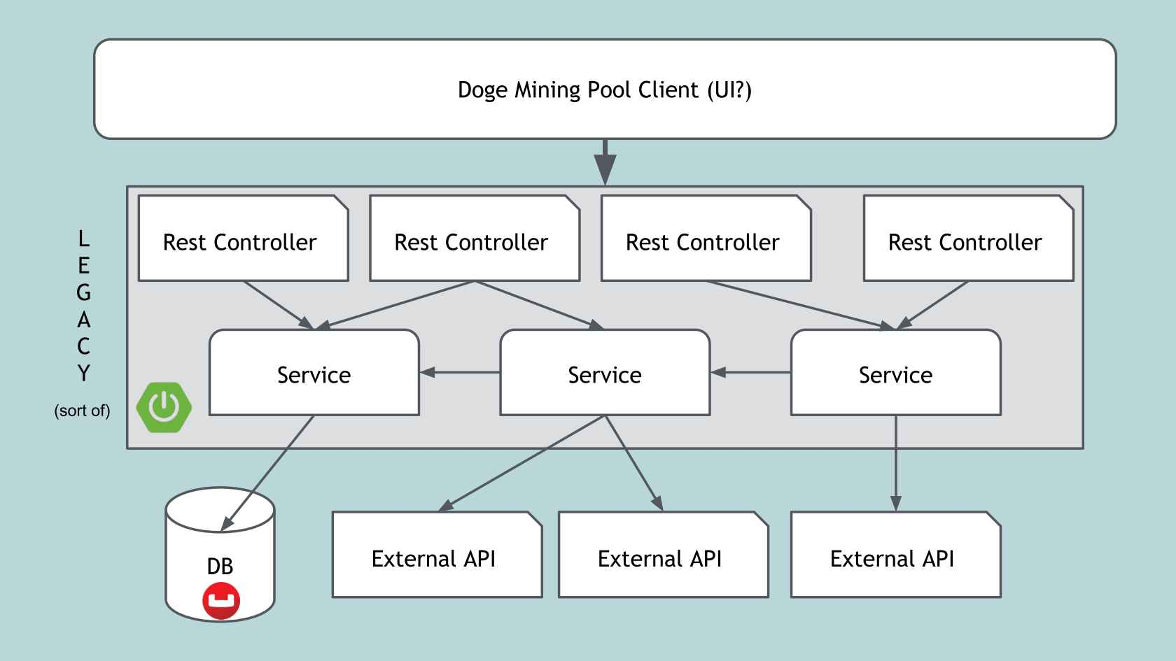 Spring Boot REST API