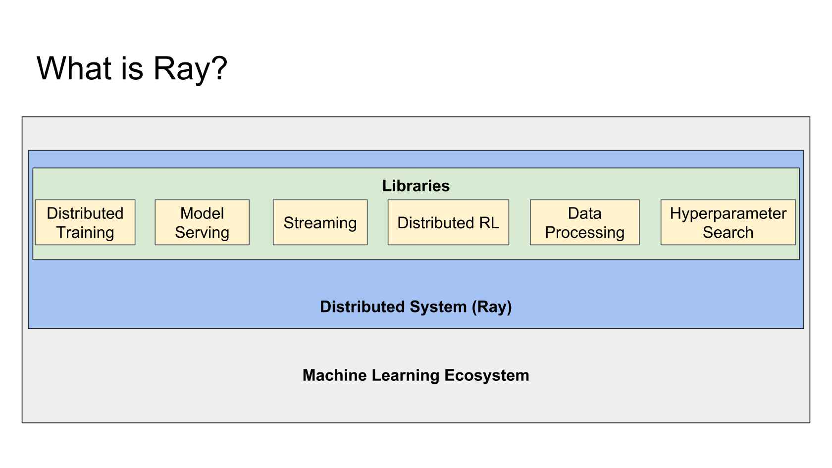 Scaling Emerging AI Applications with Ray