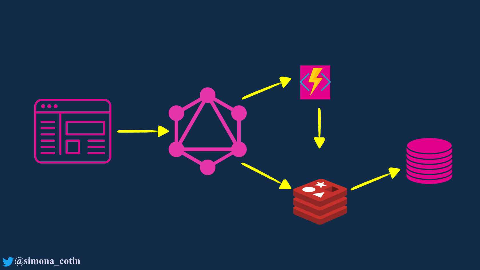Build Node js APIs Using Serverless