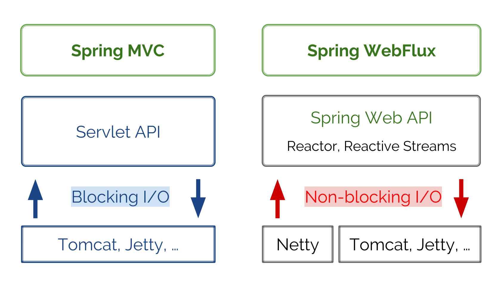 Servlet vs Reactive: Choosing the Right Stack