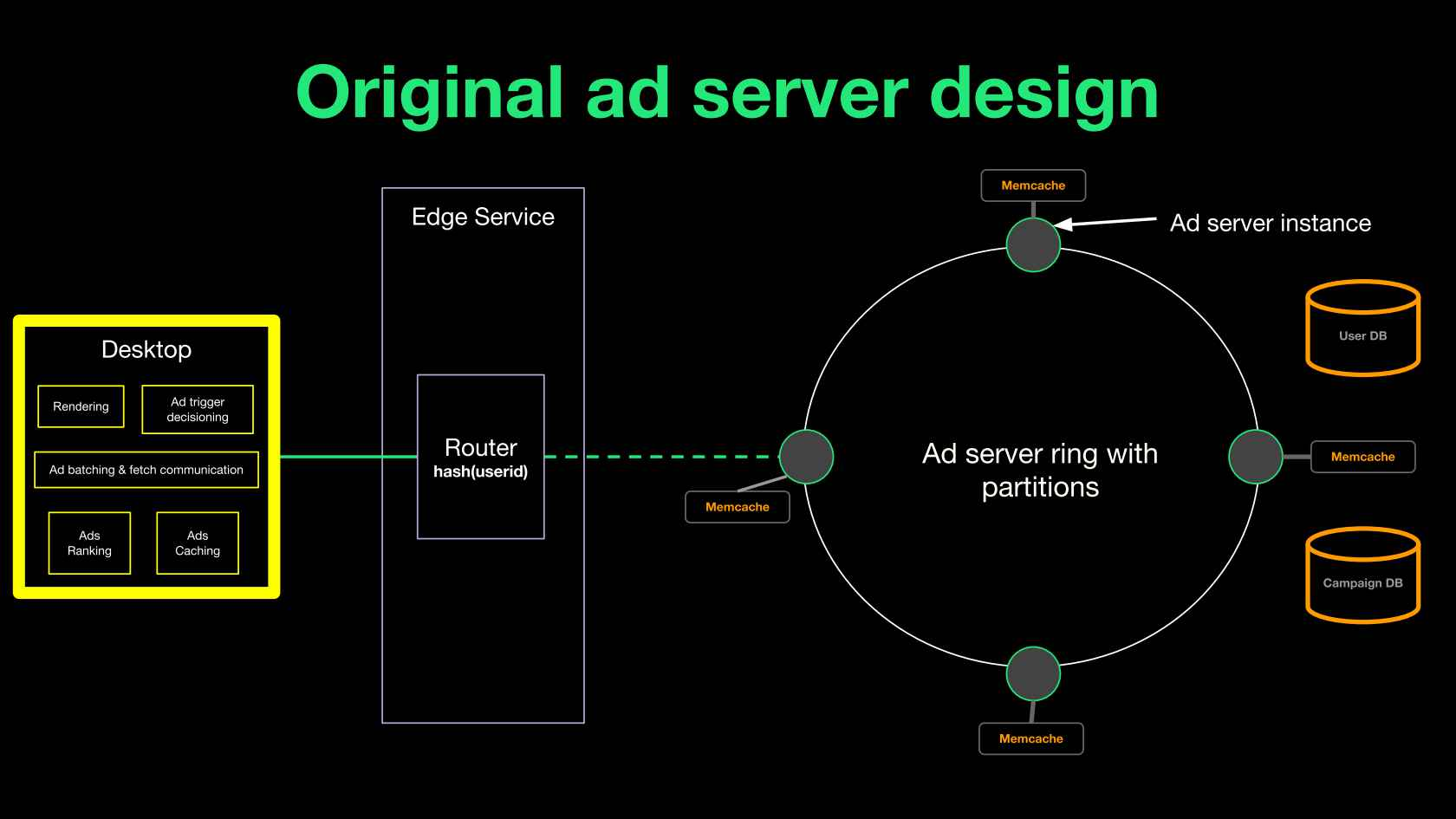 Architectural Overhaul: Ad Serving @Spotify Scale
