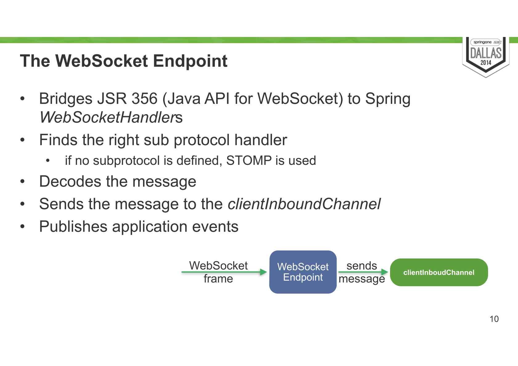 Deep Dive Into Spring Websockets