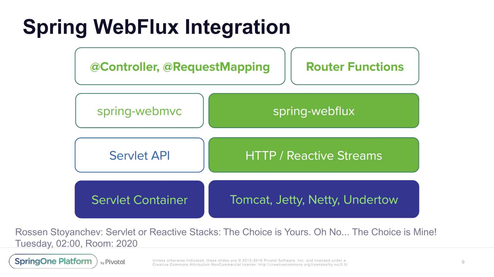 Spring Integration 5 0: What's New?