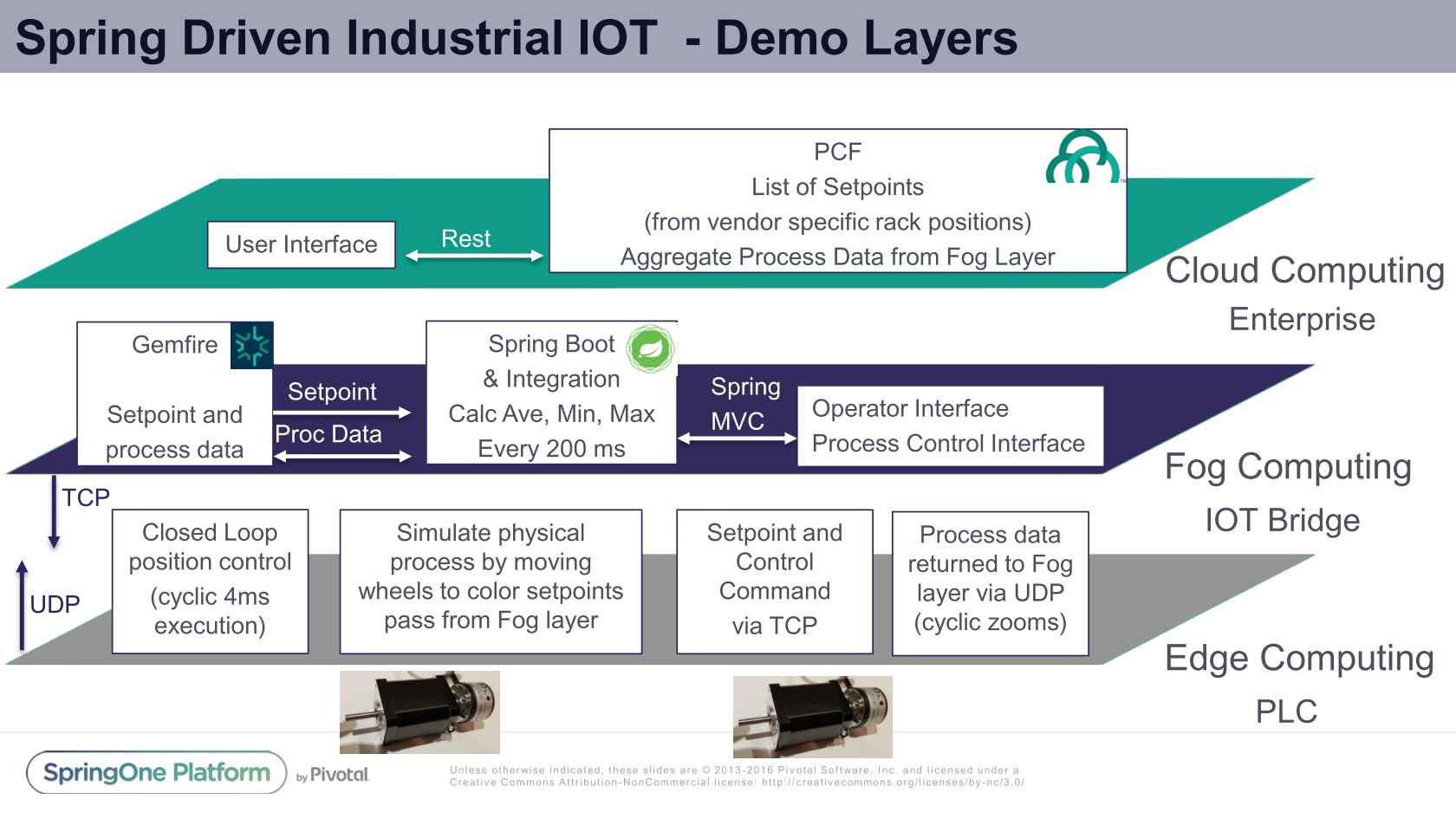 Spring Driven Industrial IoT Utilizing Edge, Fog, and Cloud