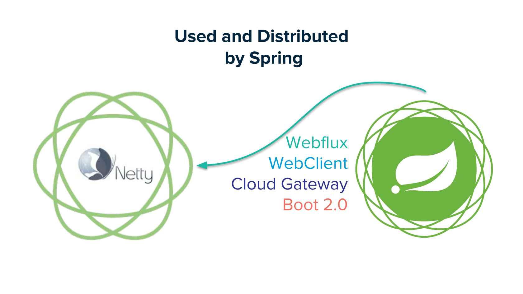 Webflux Webclient Error Handling