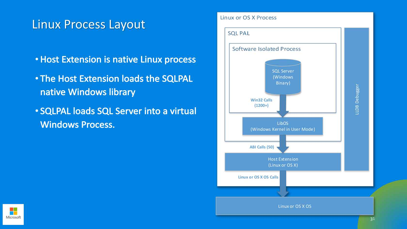 SQL Server on Linux: Will it Perform or Not?