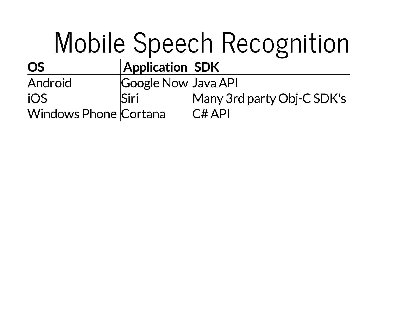 The State of Speech Recognition on Mobile
