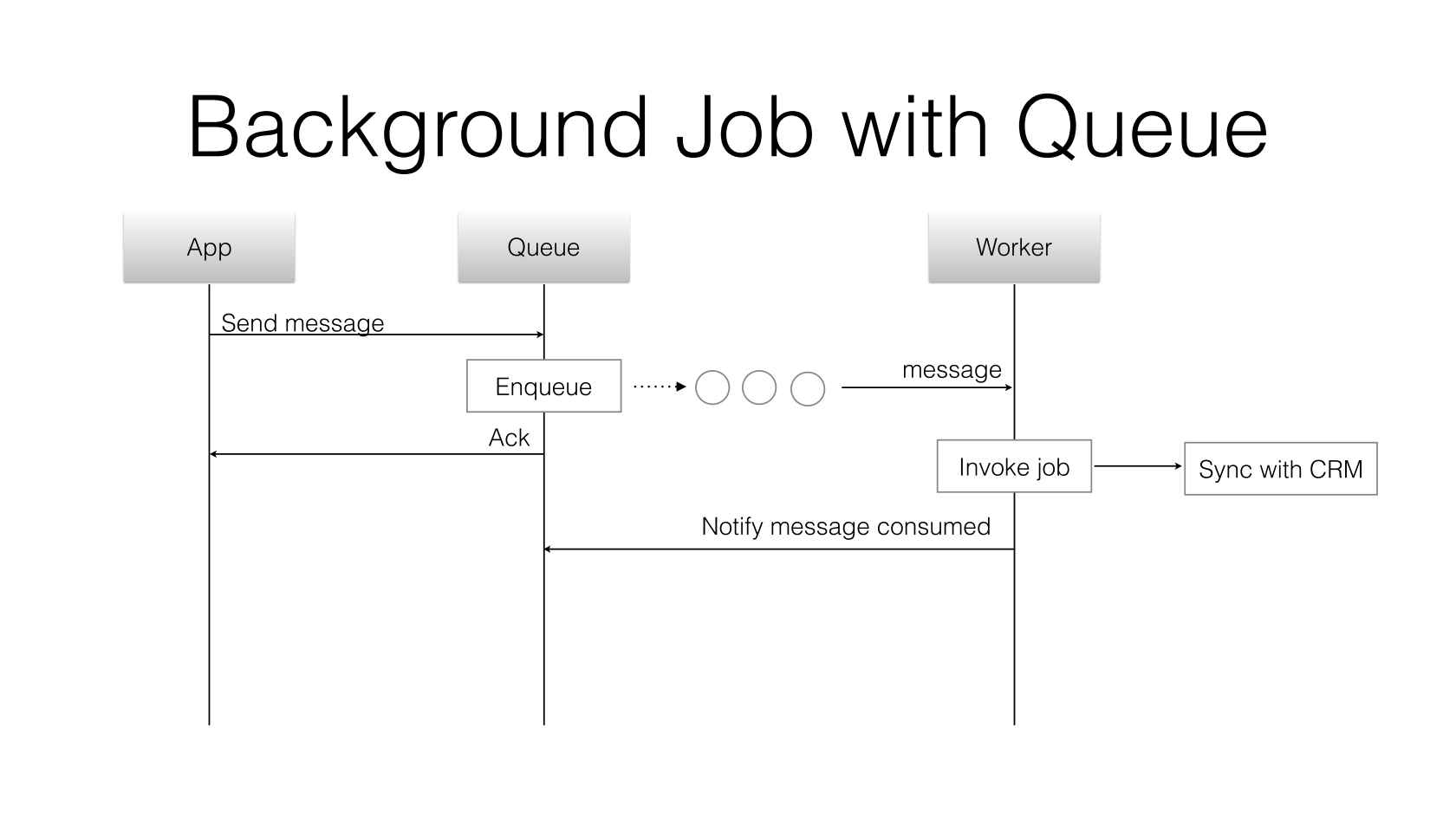 Background Processing with RabbitMQ