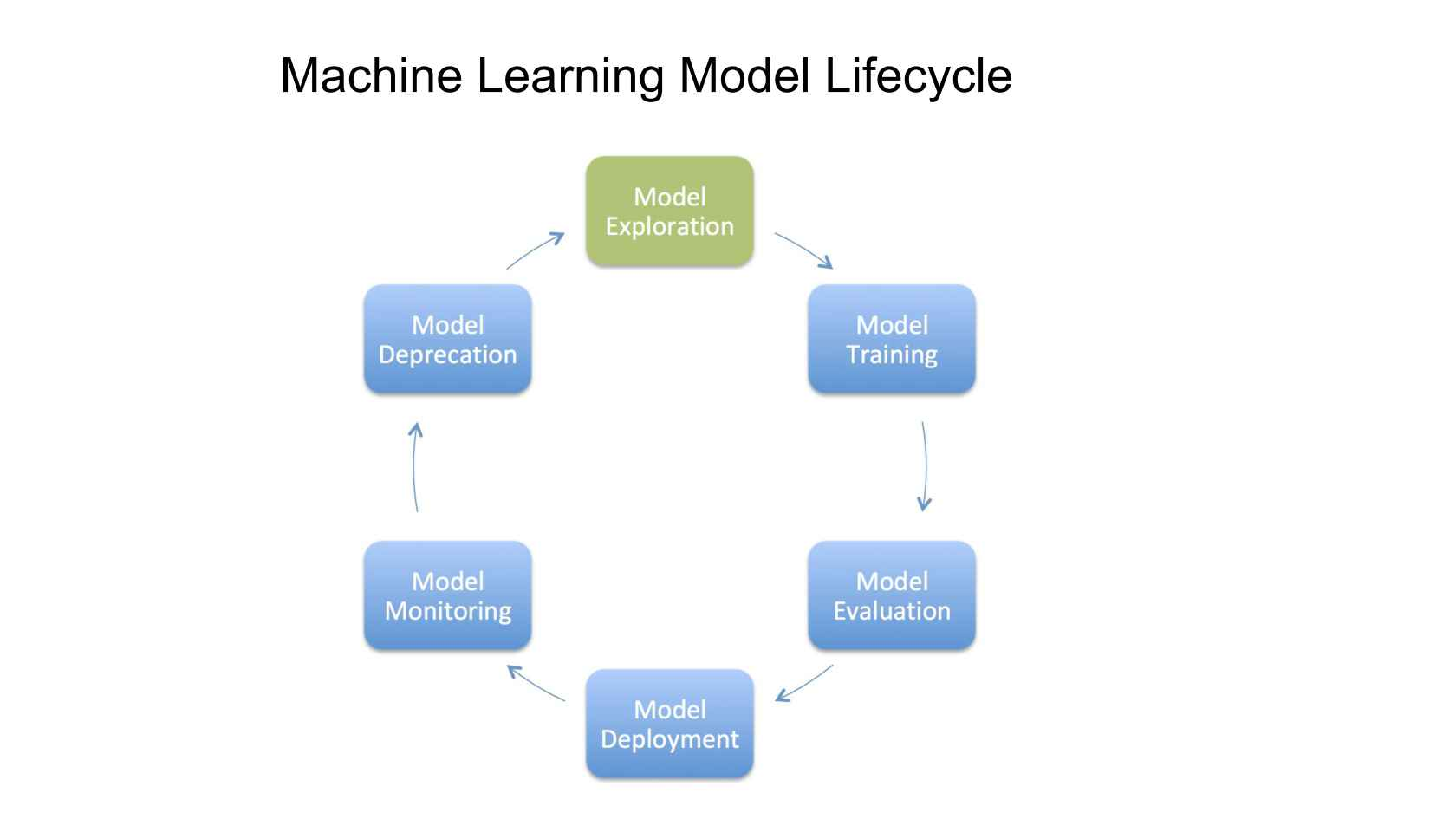Machine Learning Pipeline For Real Time Forecasting Uber Marketplace