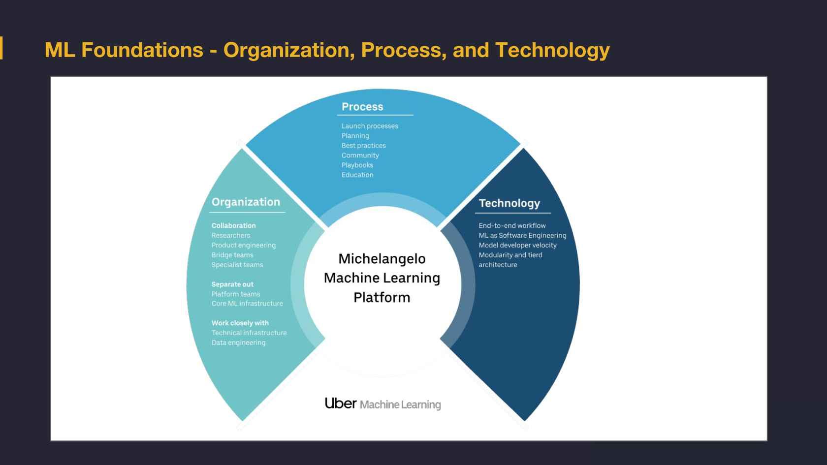 Michelangelo - Machine Learning @Uber