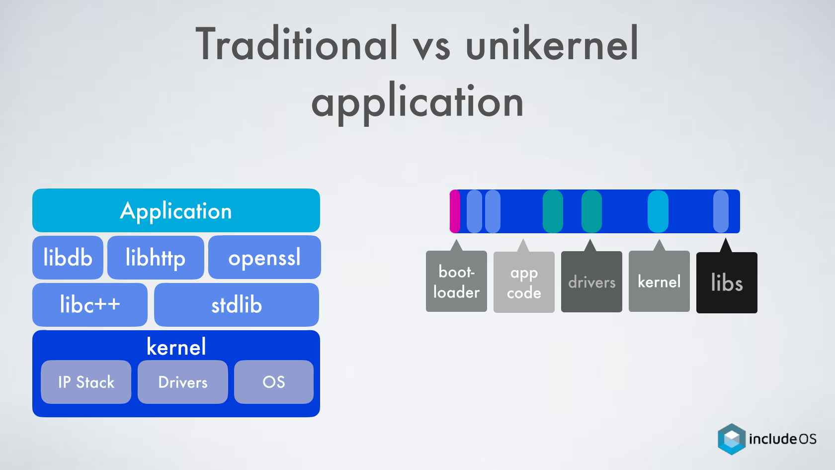 Unikernels Aren't Dead, They're Just Not Containers
