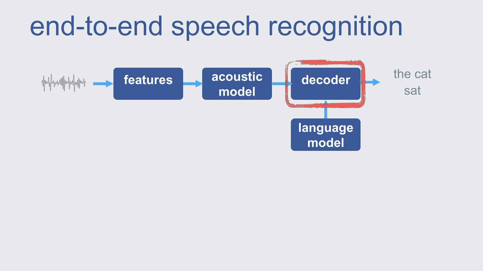 wav2letter++: Facebook's Fast Open-Source Speech Recognition System