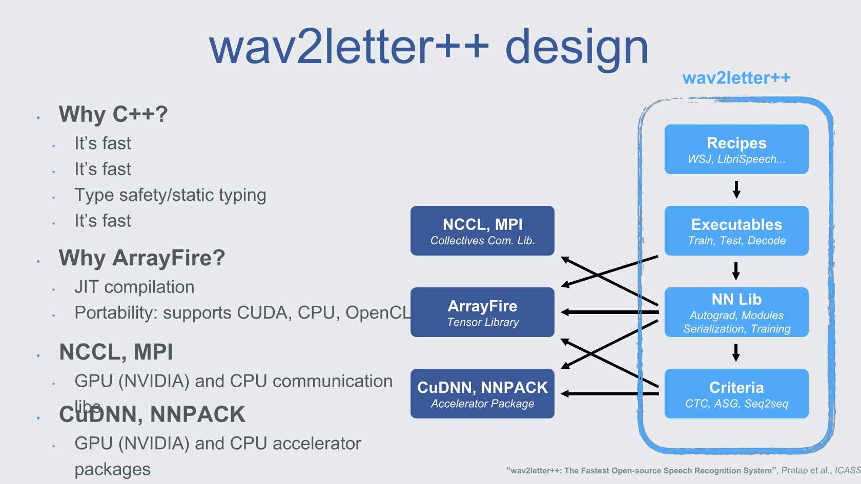 wav2letter++: Facebook's Fast Open-Source Speech Recognition