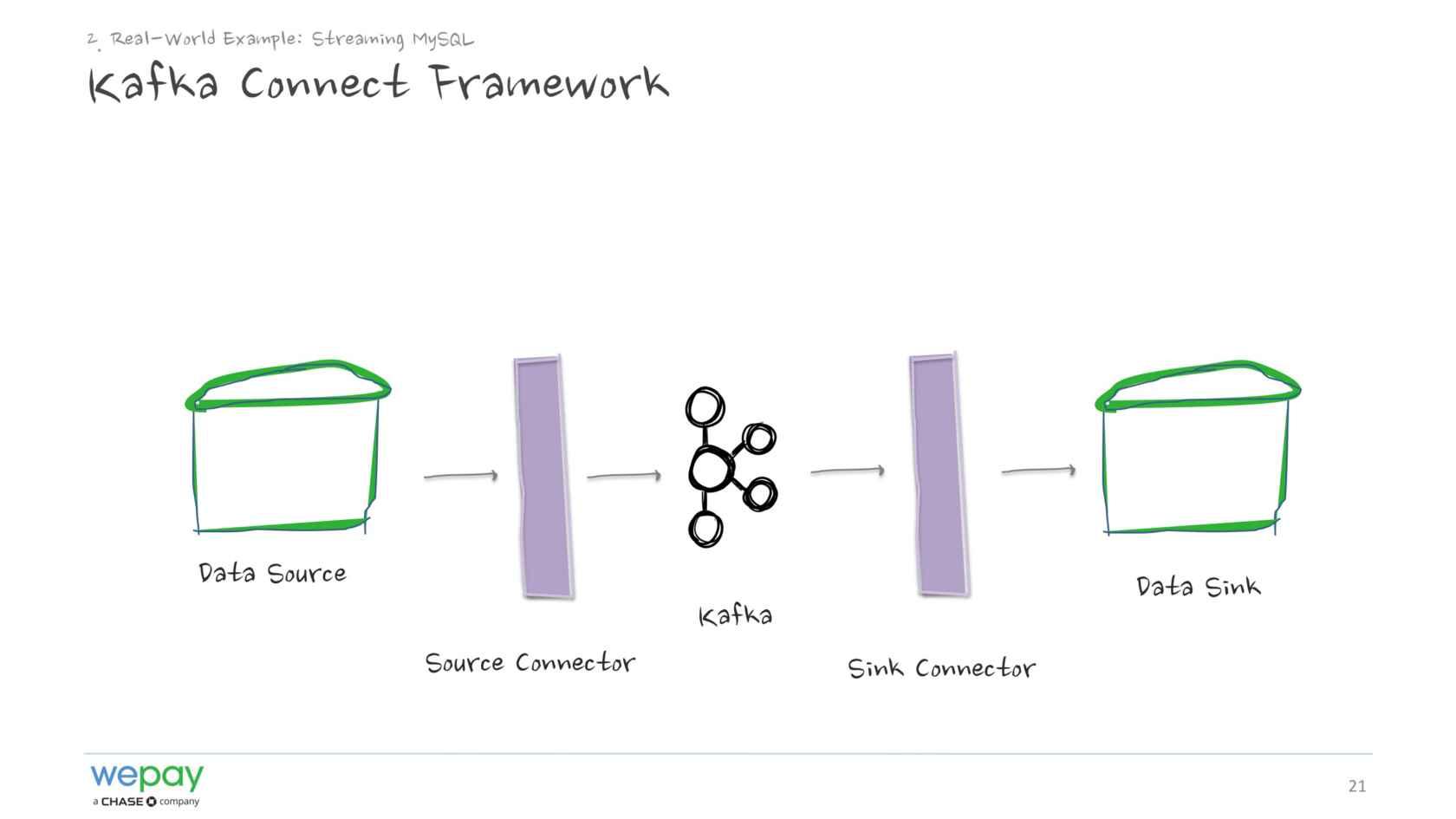 Kafka Connect Docker
